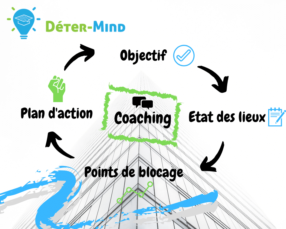 Coaching-Déter-Mind